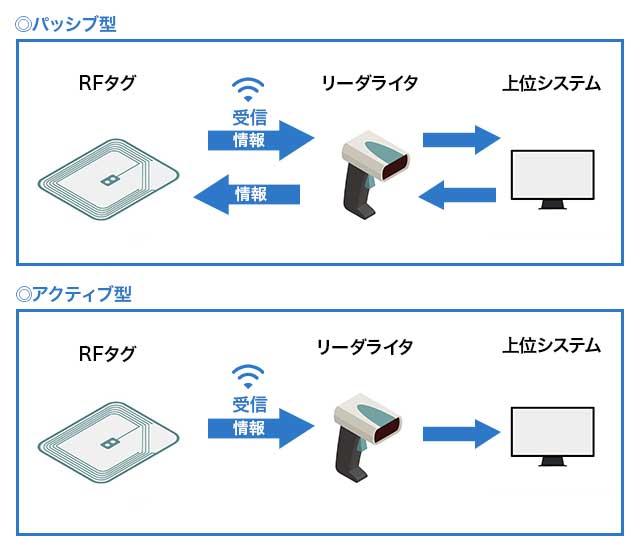 RFIDとバーコードの違い