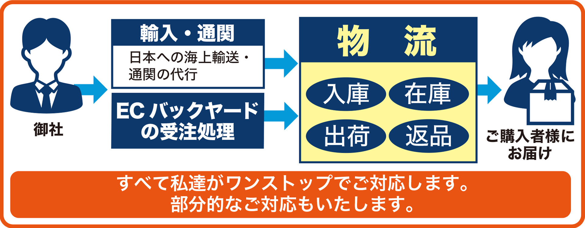ONCEとは