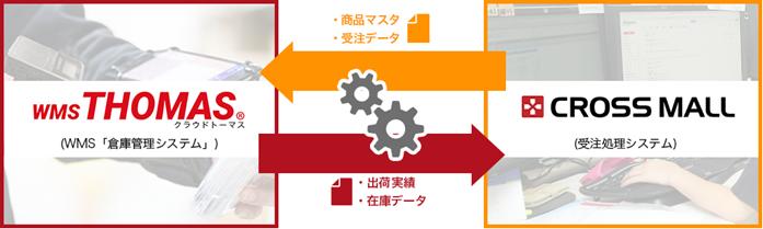 クラウドトーマス×CROSS MALL連携イメージの図