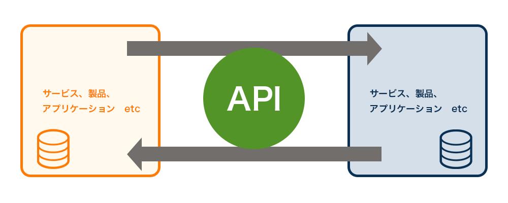 API連携とは