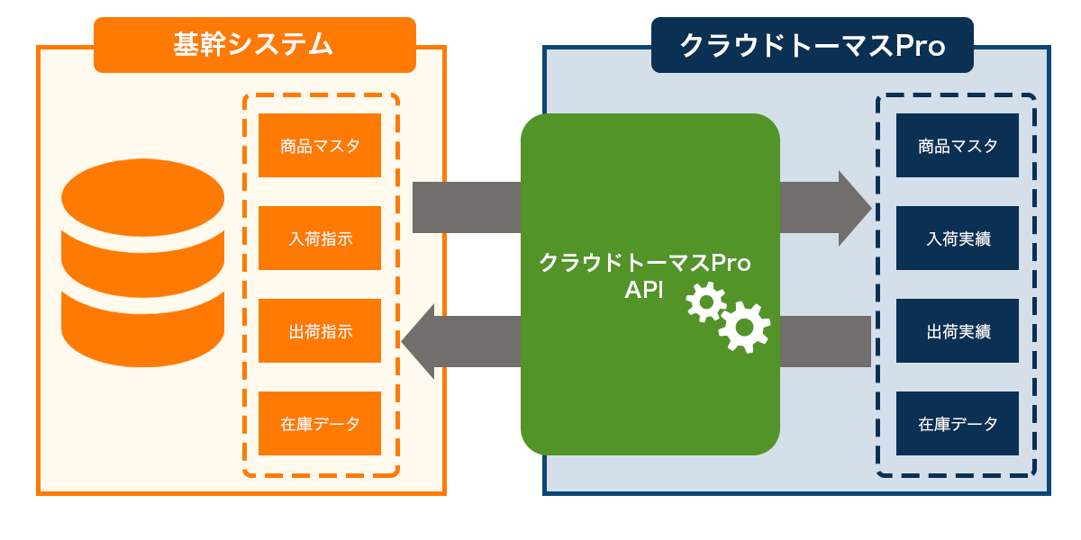 「クラウドトーマスPro」独自API公開|API連携イメージ